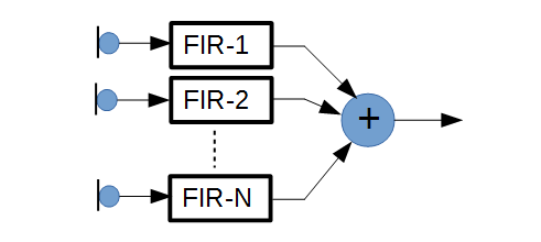 RAY Beamforming microphone array| DSP ALGORITHMS